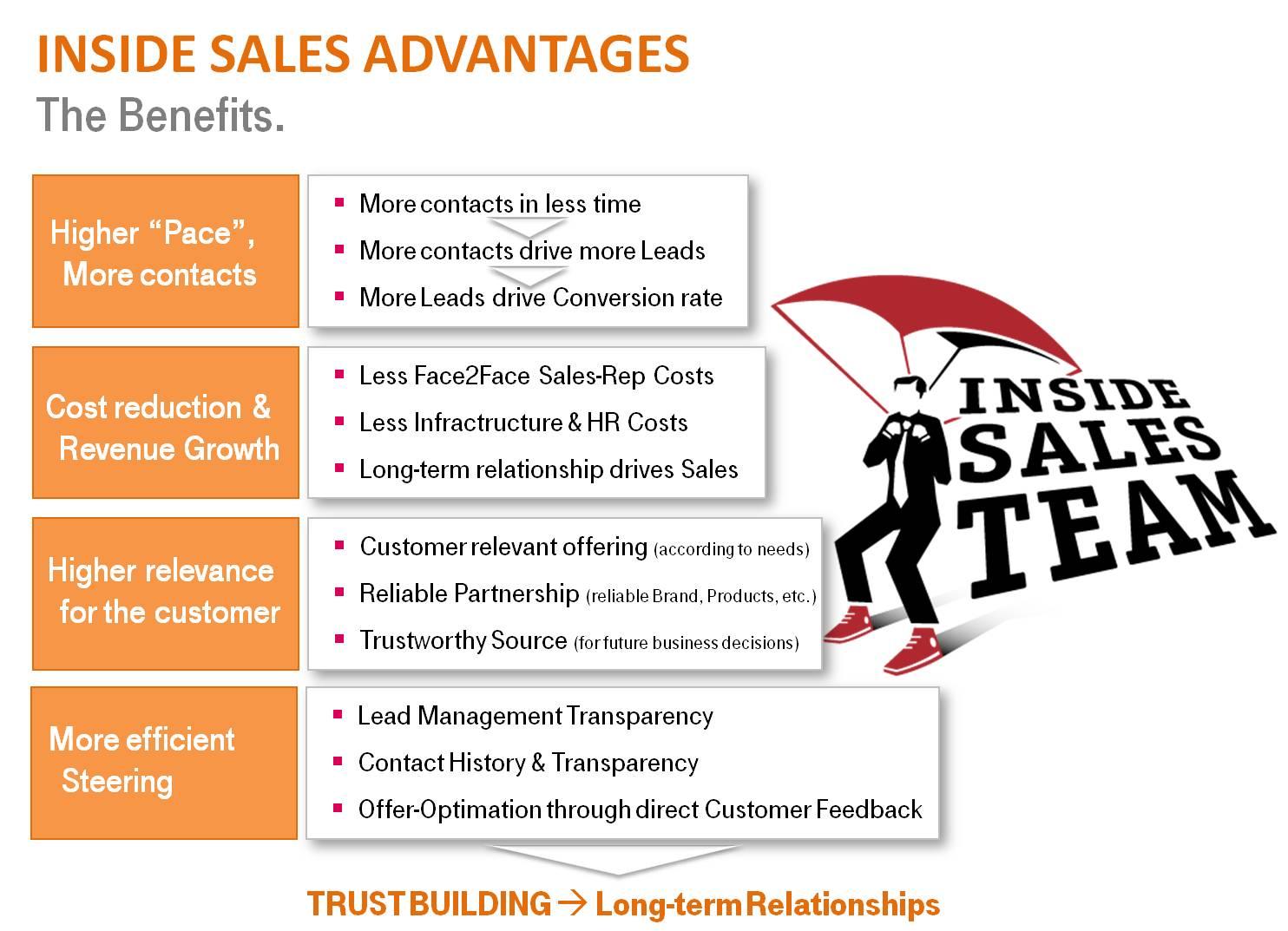 Inbound Sales Vorteile.jpg