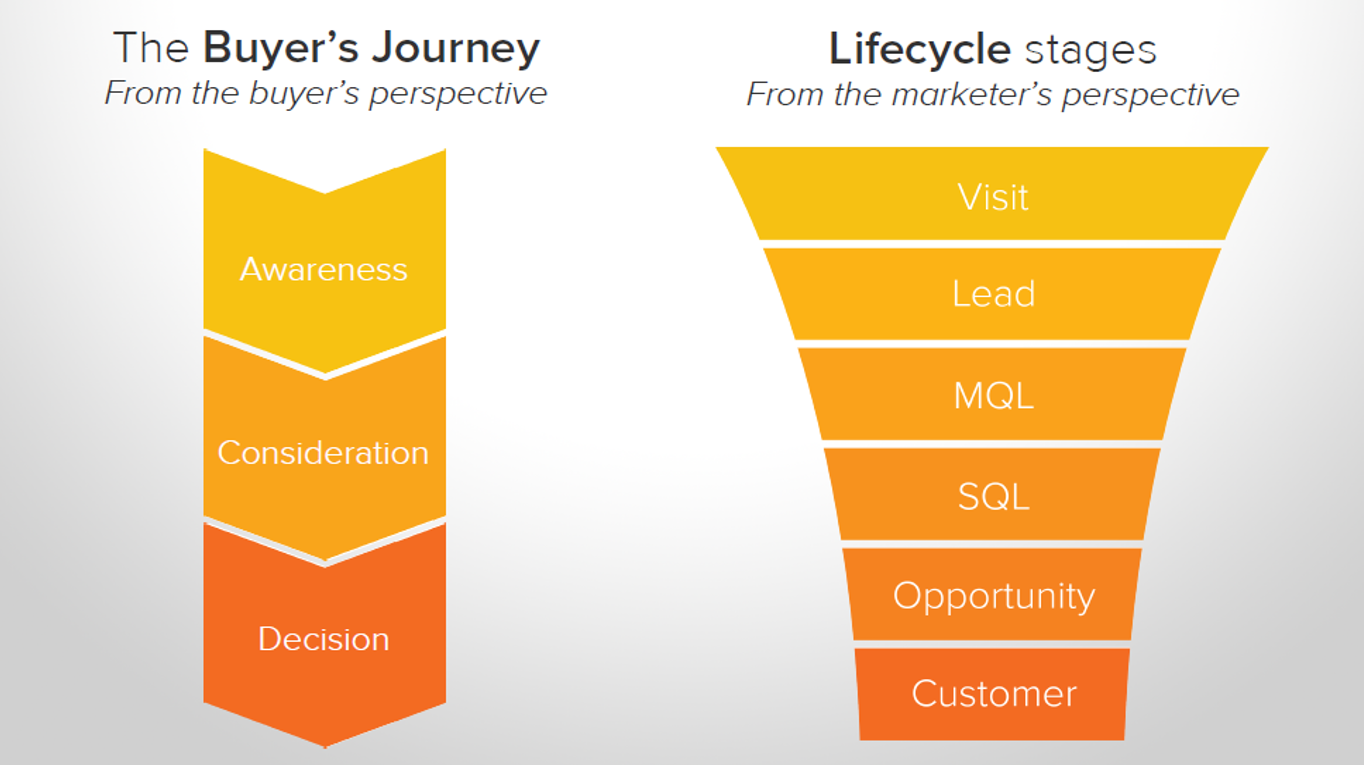 Decision & Conversion Pipe_Hubspot.png