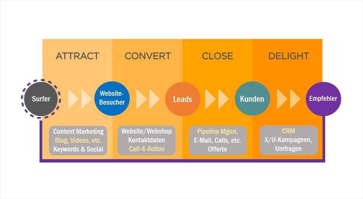 Inbound Marketing Prozess_SonjaDirr_apricot_Hubspot.jpg