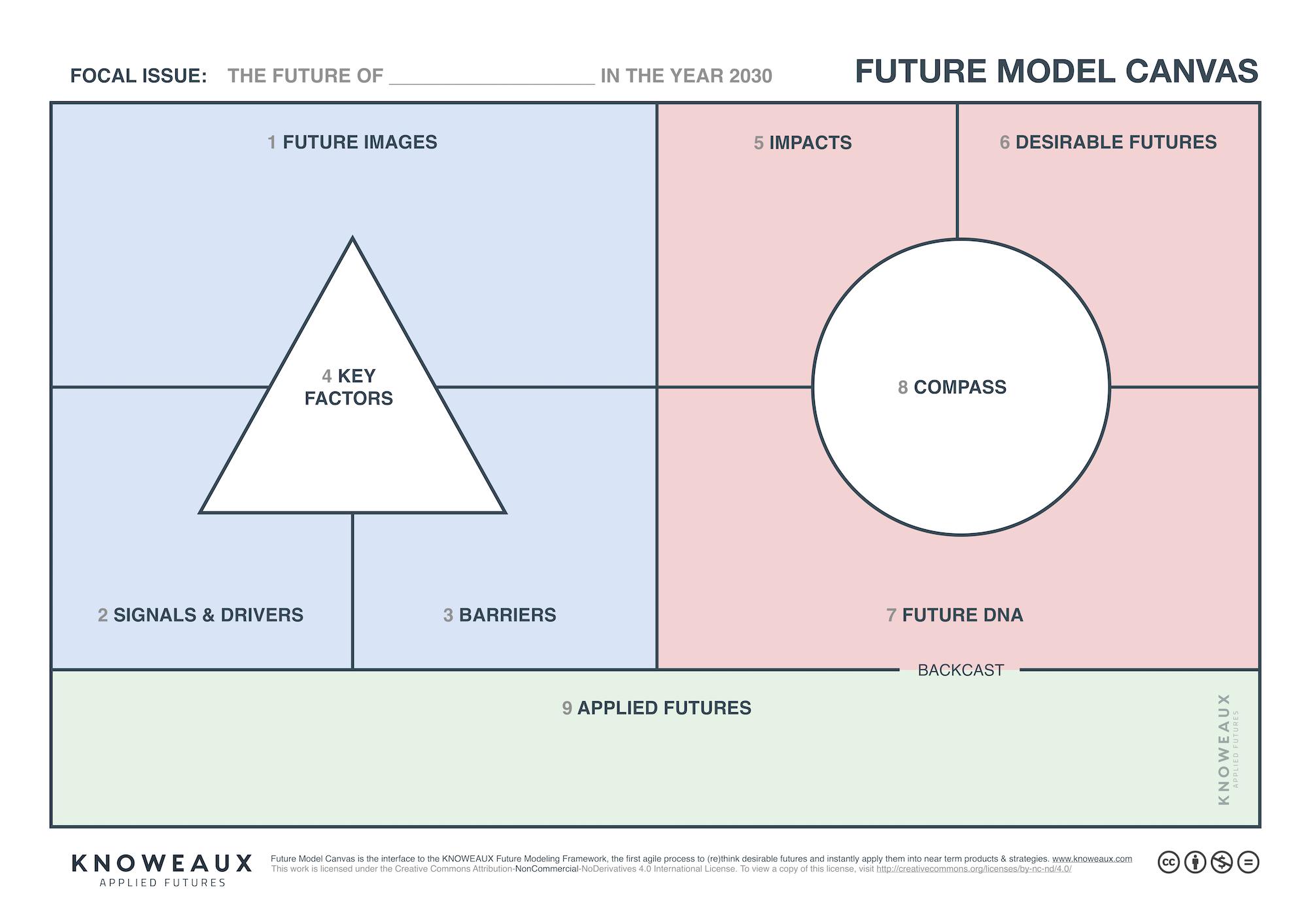 FutureModelCanvas_2.0.png