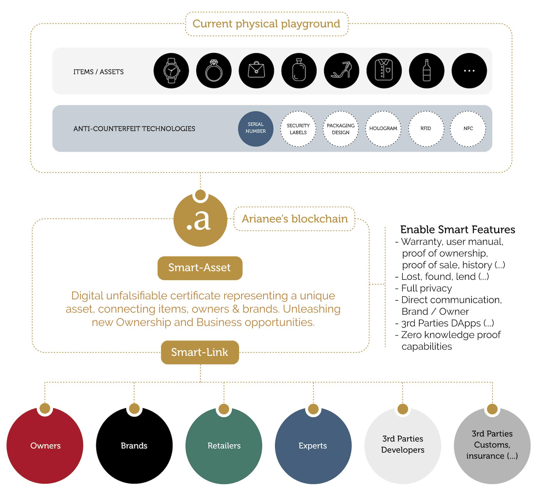 Arianee ecosystem