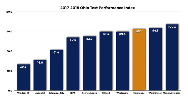Ohio-Test-Results-Comparison-2017-2018.jpeg
