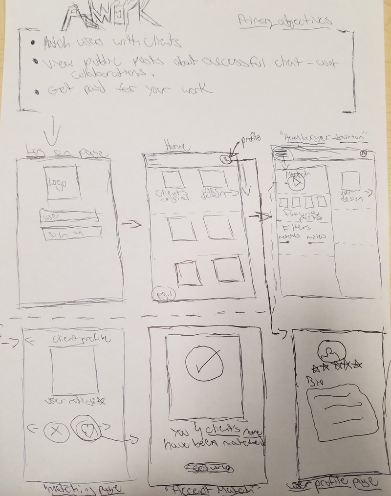 ADW: Wireframe V.1 - This is version one of Adwork. It uses a community hub & matching screen as it's base page. It also details a user's profile page to sort it's preferences, while also displaying the 'matches' page taking heavy inspiration from Tinder.