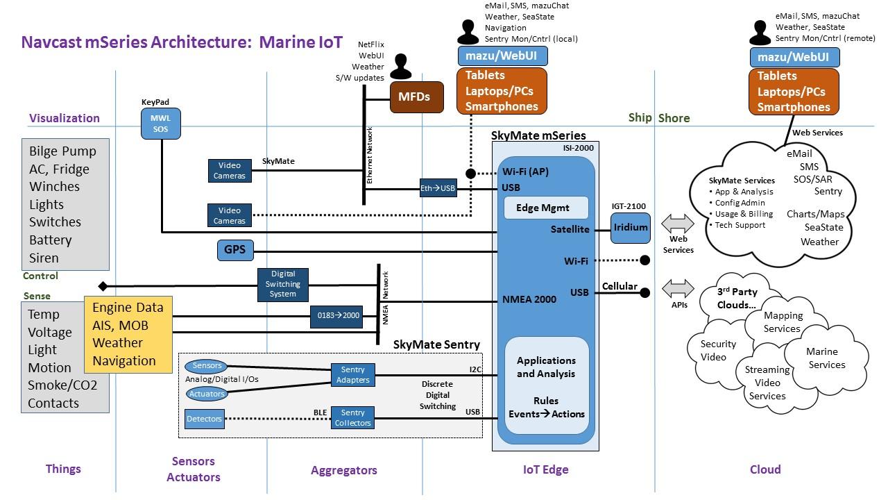 Navcast+mSeries+IOT+Architecture+-+17Jan19.jpg