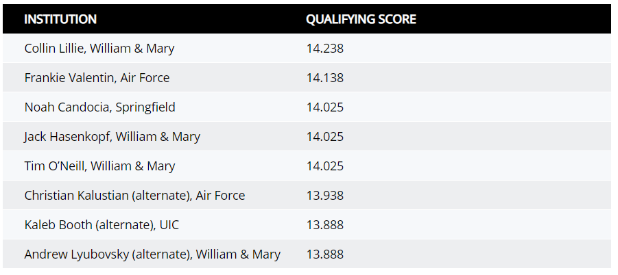 Vault Qualifiers