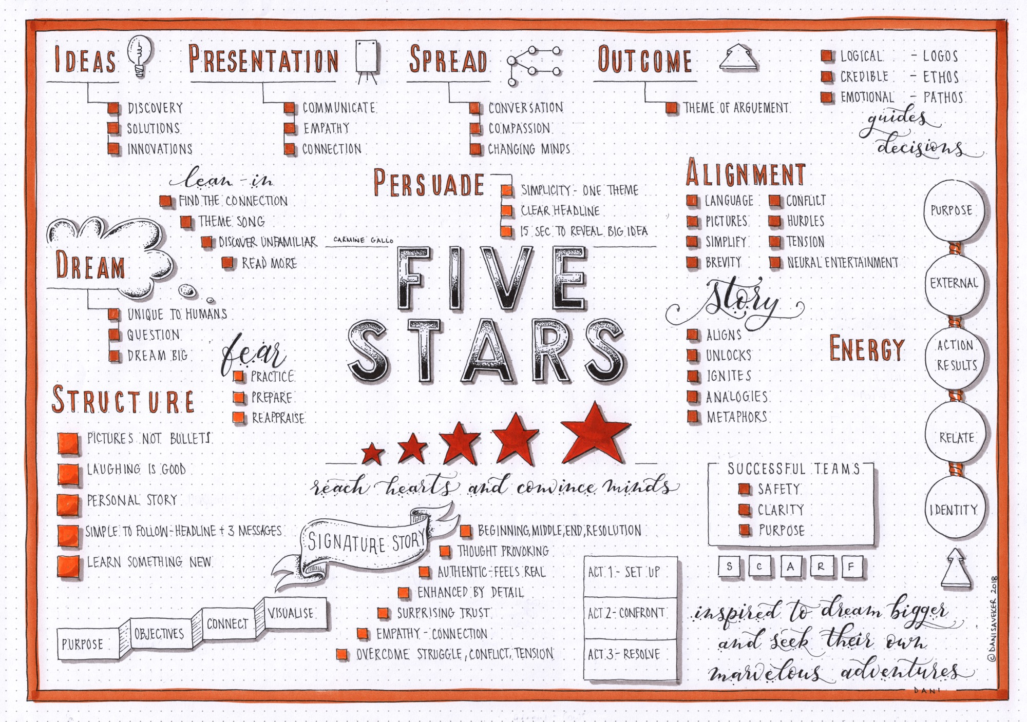 Five Stars (Carmine Gallo)
