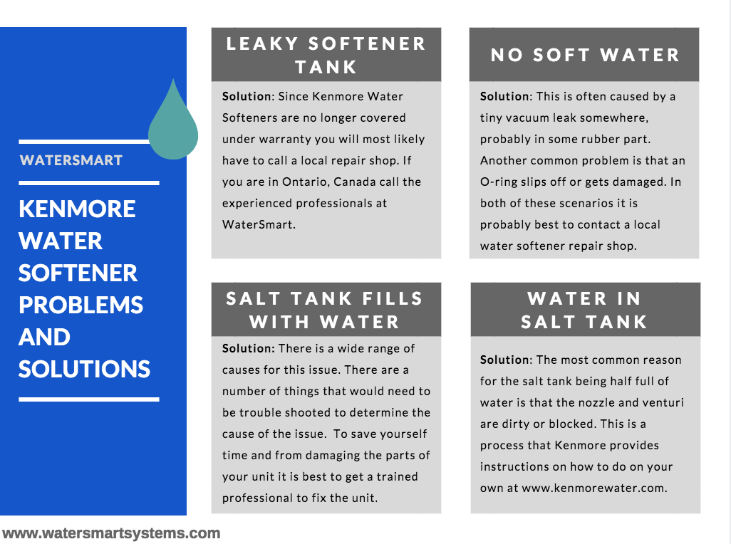 kenmorewatersoftenerproblems (1).png