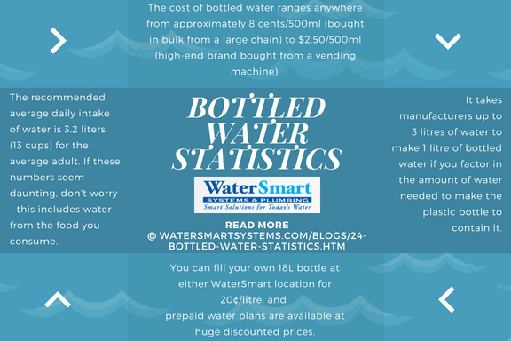 bottled water stats.png