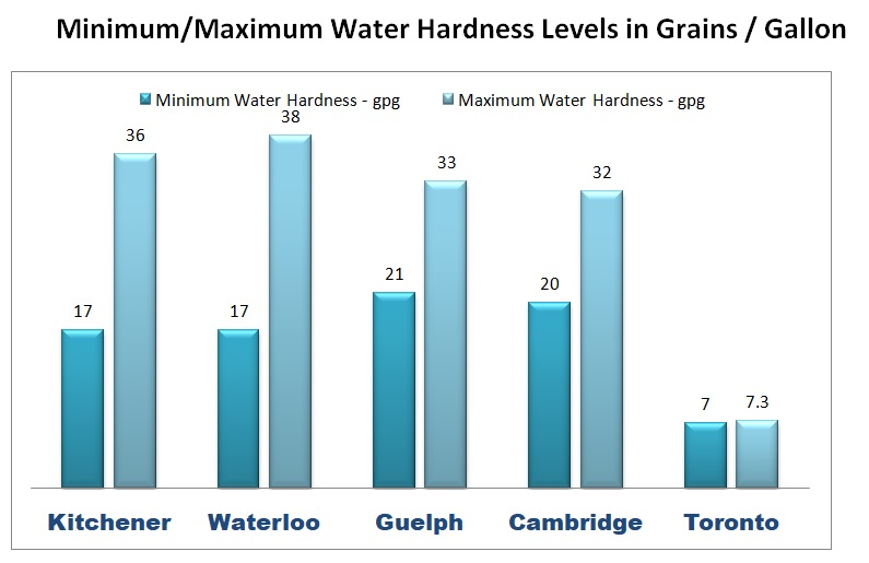 Water hardness levels gpg.jpg