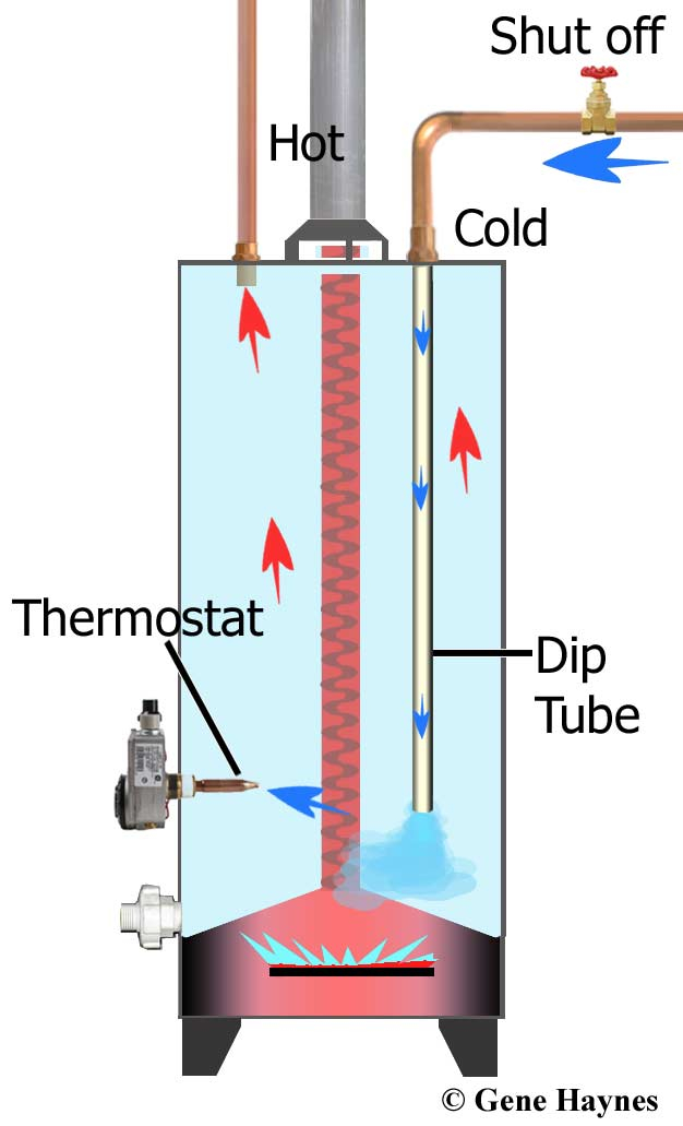 Dip-tube-and-thermostat-500.jpg