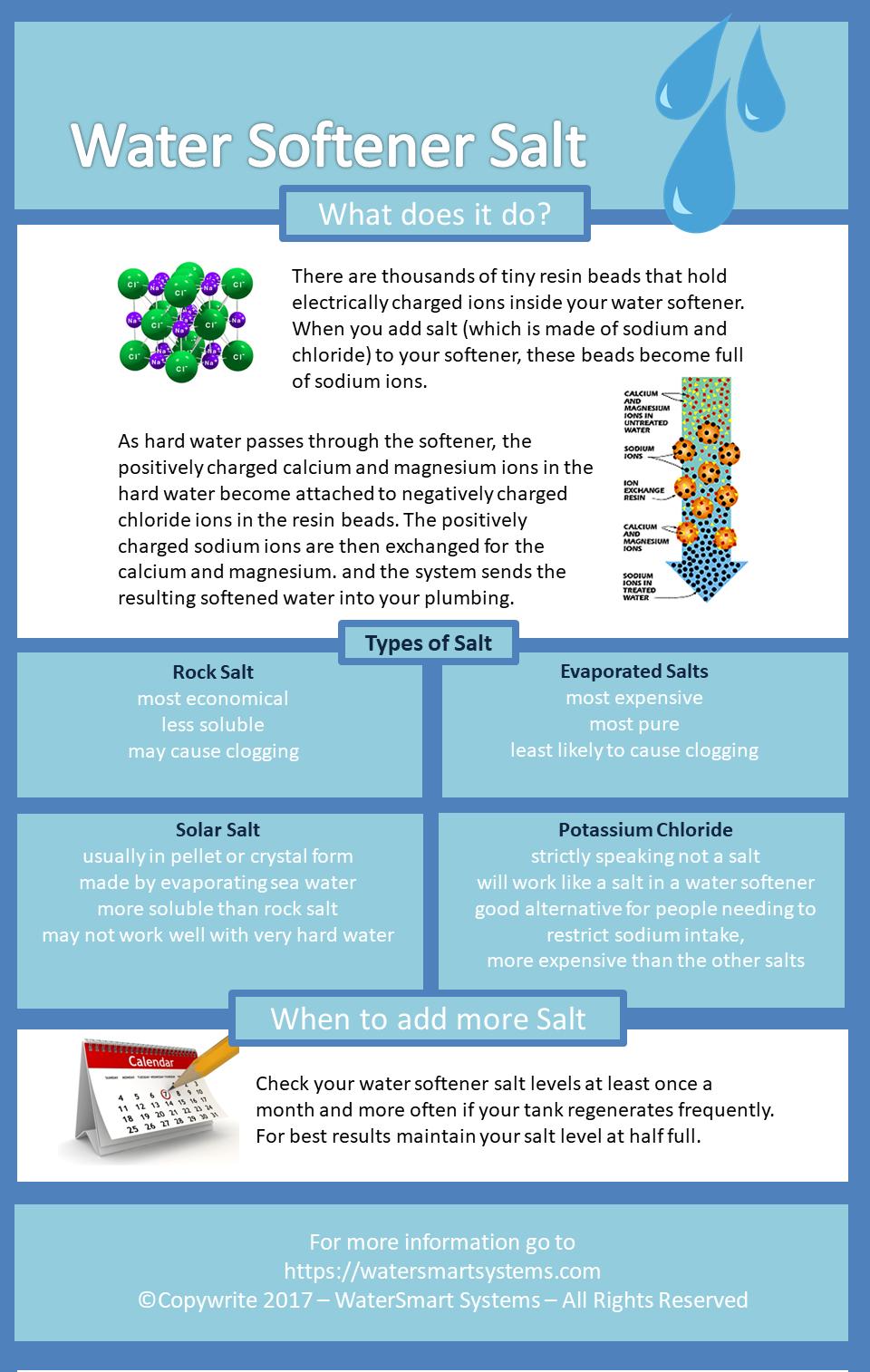 Water softener Salt infographic new website.png