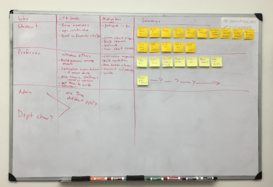 Every design case study needs a photo of post it notes up on the wall otherwise it doesn't count.