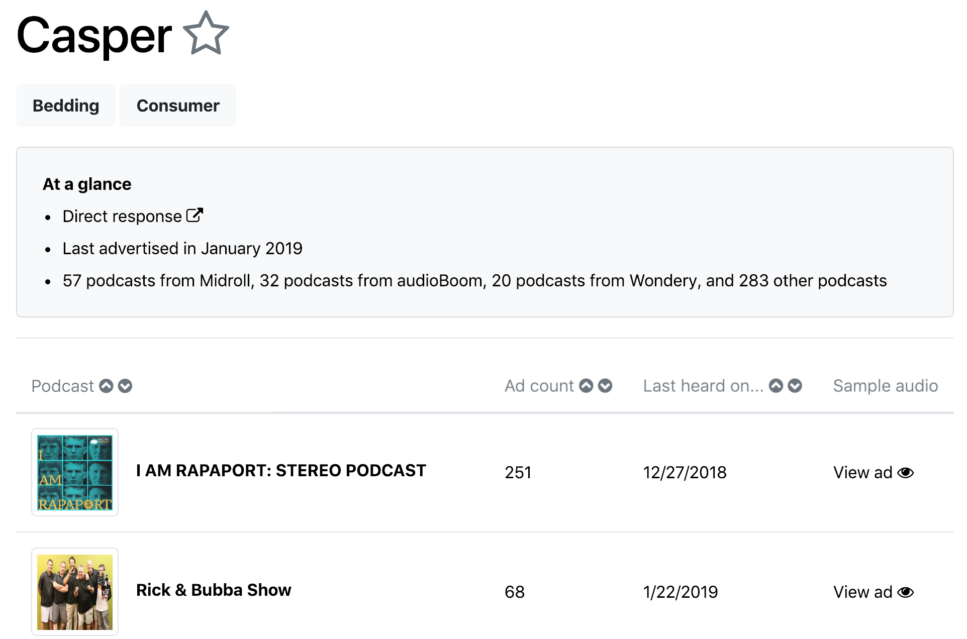 Find whitespace - Track the podcasts that your competitors are advertising on, and identify similar podcasts to the ones performing well for your competitors.