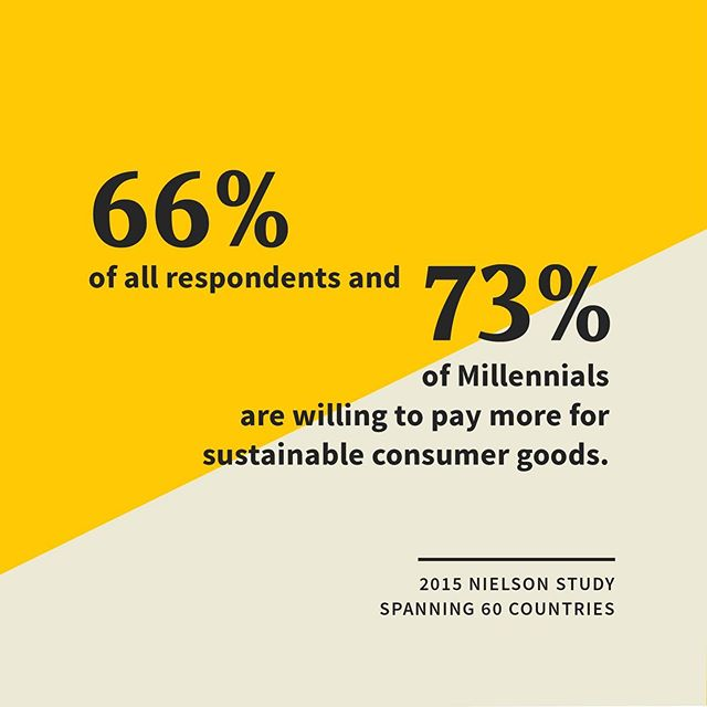 Sustainability isn't just good for your soul, it's good for your business! Can I get a win-win? 🥳 . . . . . #sustainablebusiness #womeninbusiness #smallbusiness #businessstats #millenials #growingyourbusiness #branding #consciouscapitalism #socialentrepreneur #socialentrepreneurship