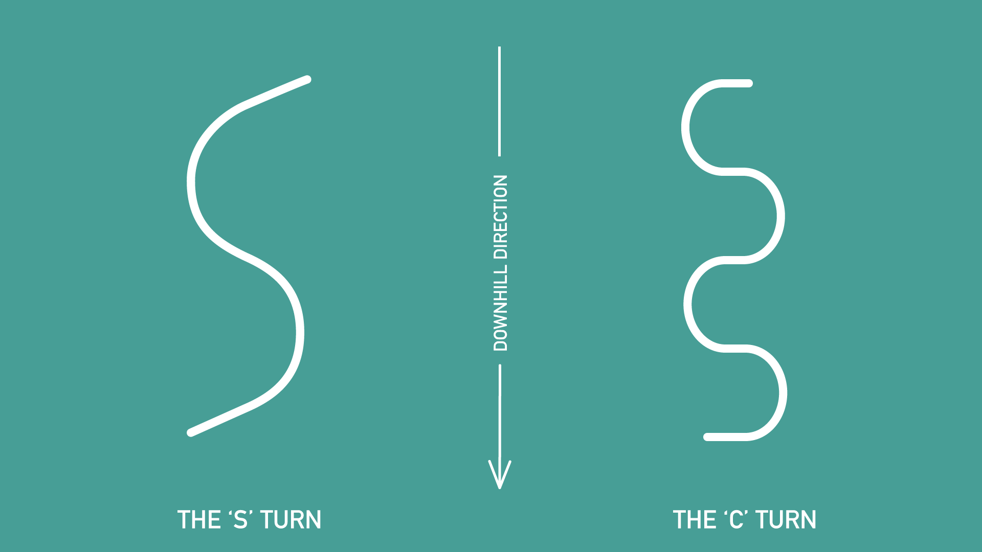 The two main turn shapes, the 'S' turn is great for mellower and wider terrain to maintain speed and the 'C' turn is great to maintain control on the steeper terrain