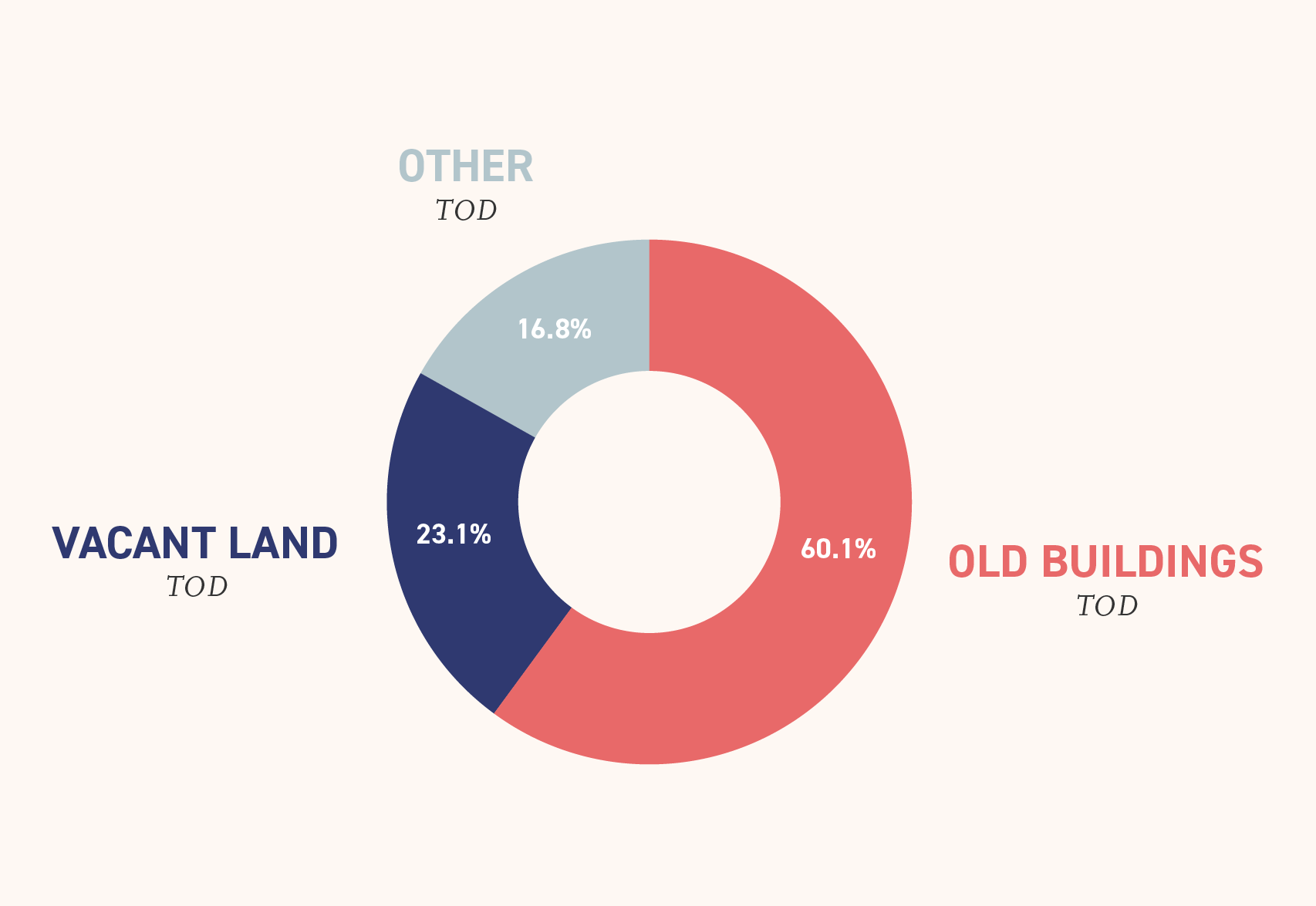 TODs by Land Type