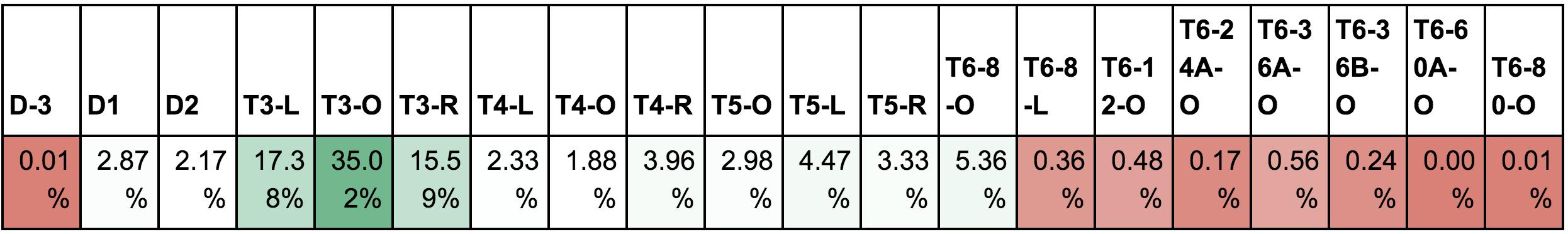 *percentage based on total existing land parcels