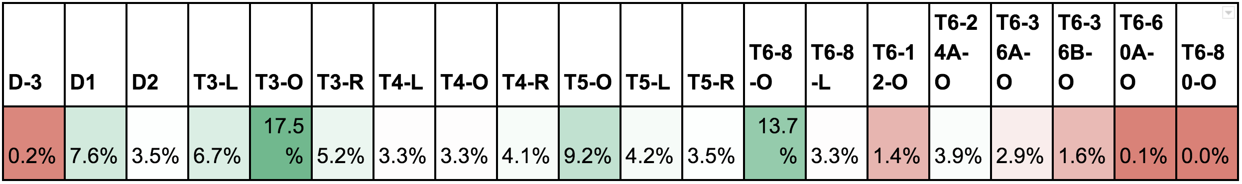 *percentage based on total vacant land parcels