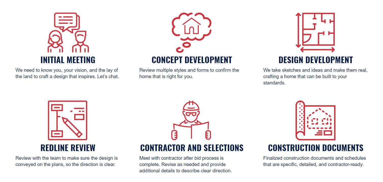 4d Design Consulting