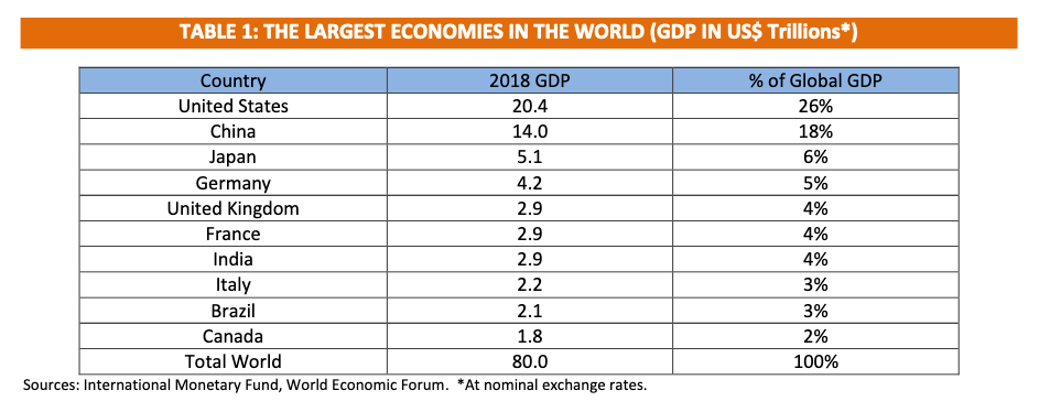 The Largest Economies in the World (GDP in US$ Trillions*)