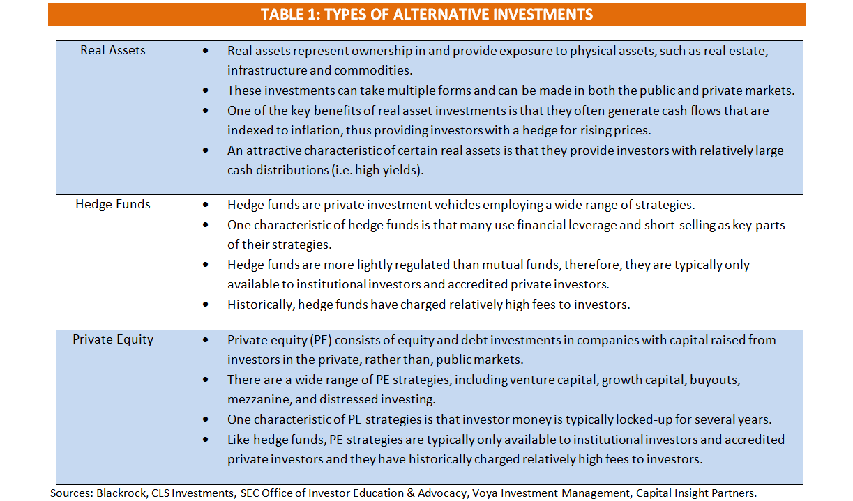 Alternative Investments - Table 1.1.PNG