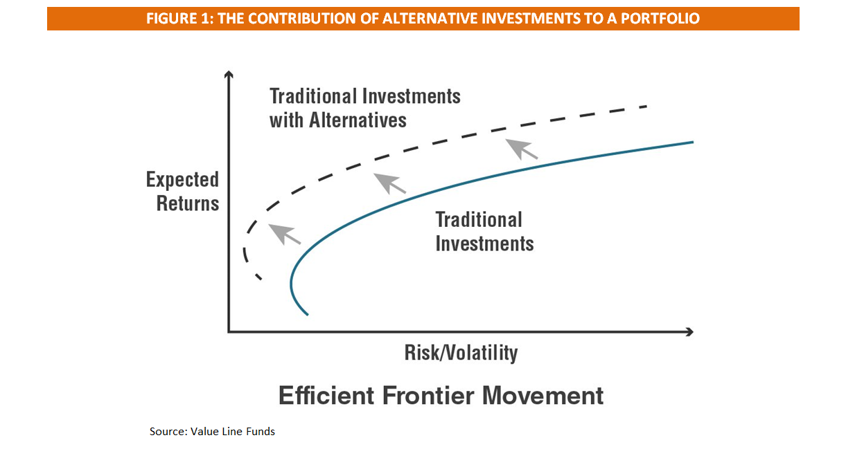 Alternative Investments - Figure 1.1.PNG