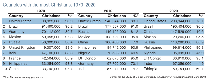 christianity-table-top-10-countries.png