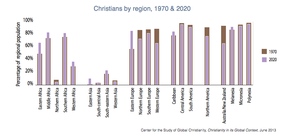 27-christian-growth-region.png