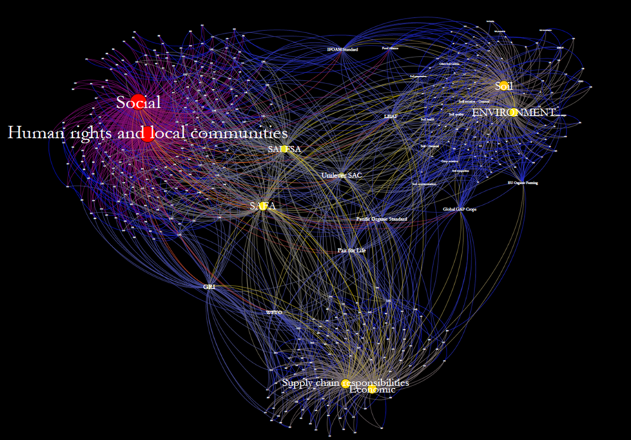 Example network map created for sustainability indicators