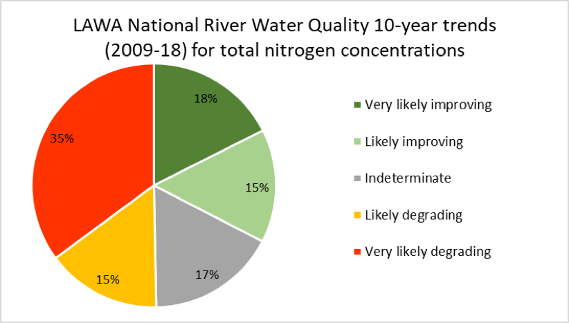 Figure 2: LAWA National River Water Quality 10-year trends (2009-13) for total nitrogen concentrations. Source: (LAWA, 2019)