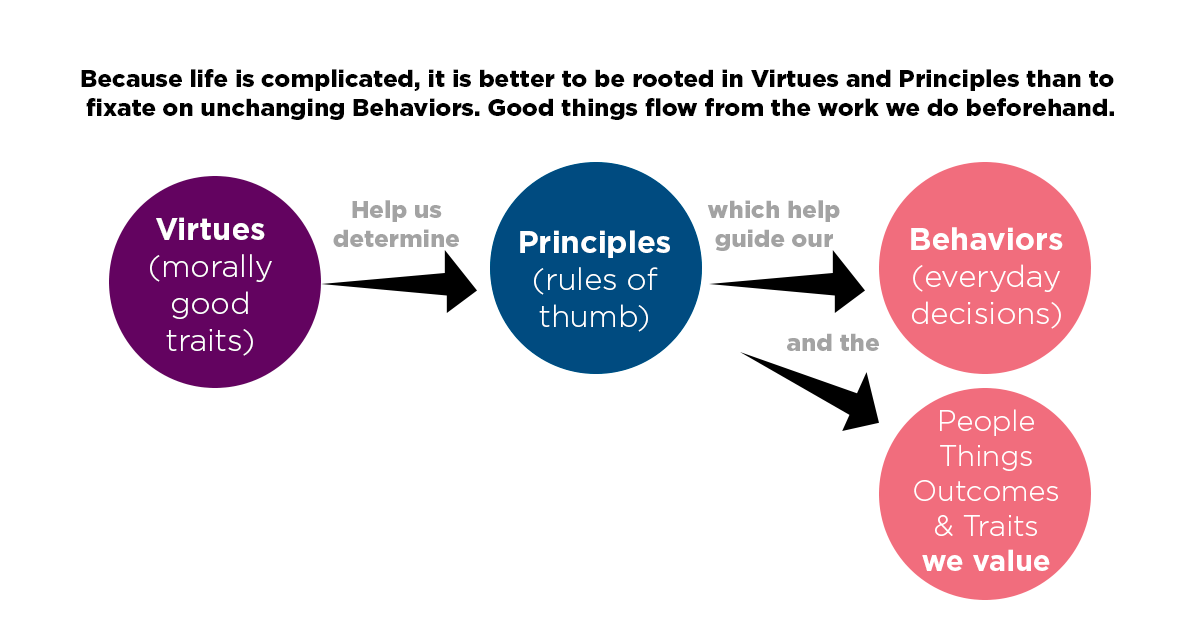 virtues-principles-behaviors.png