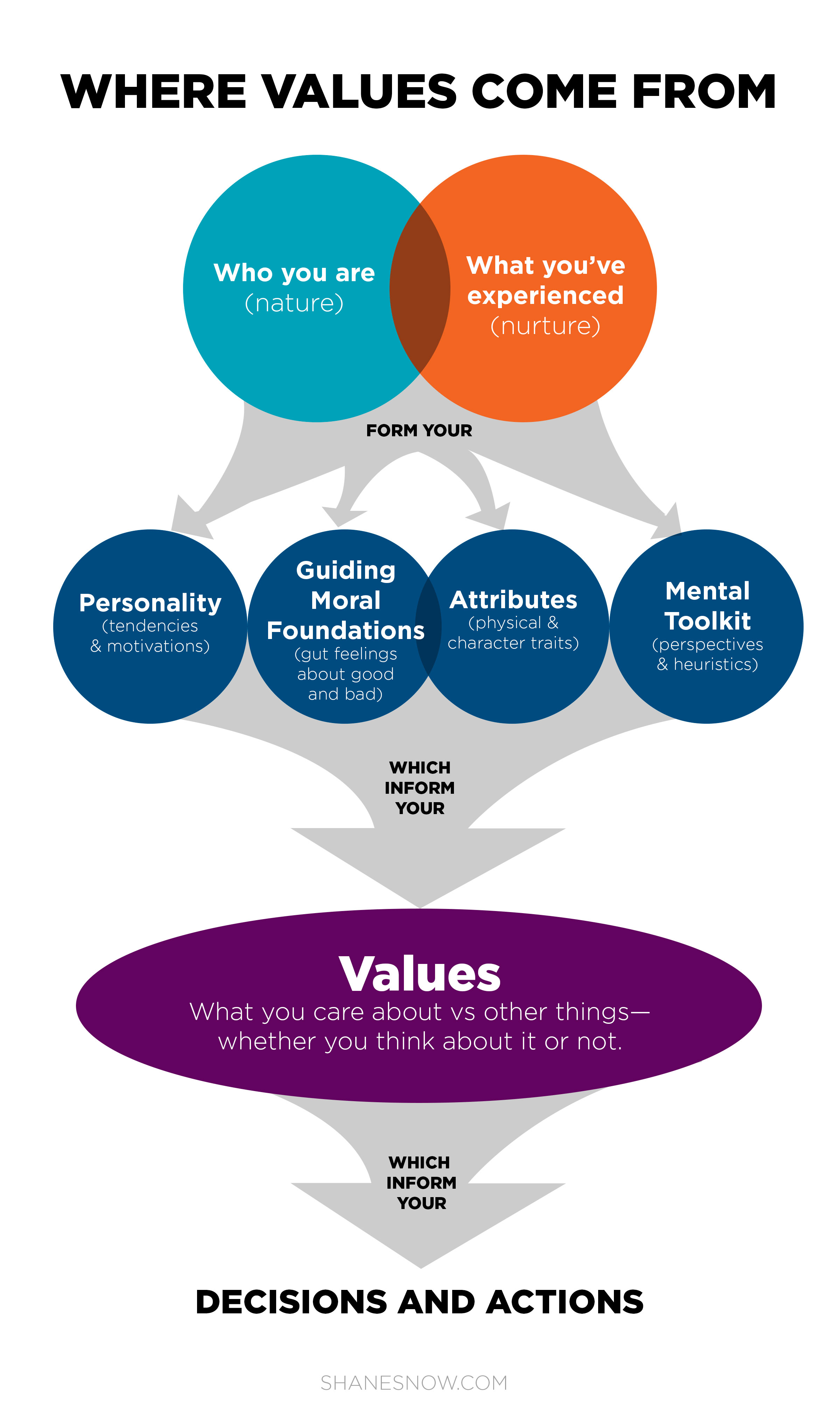 how-values-work-2.jpg