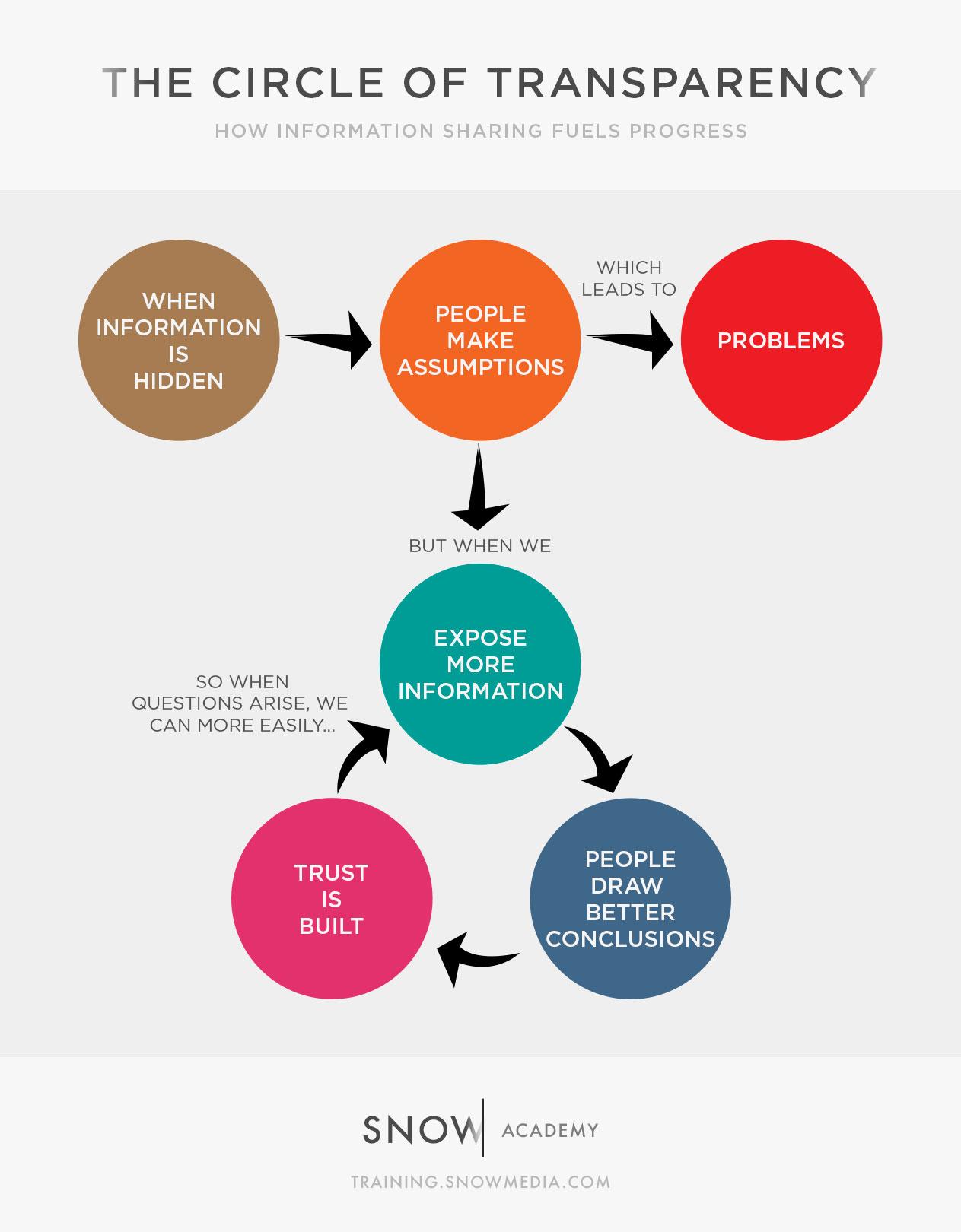 circle-of-transparency.jpg