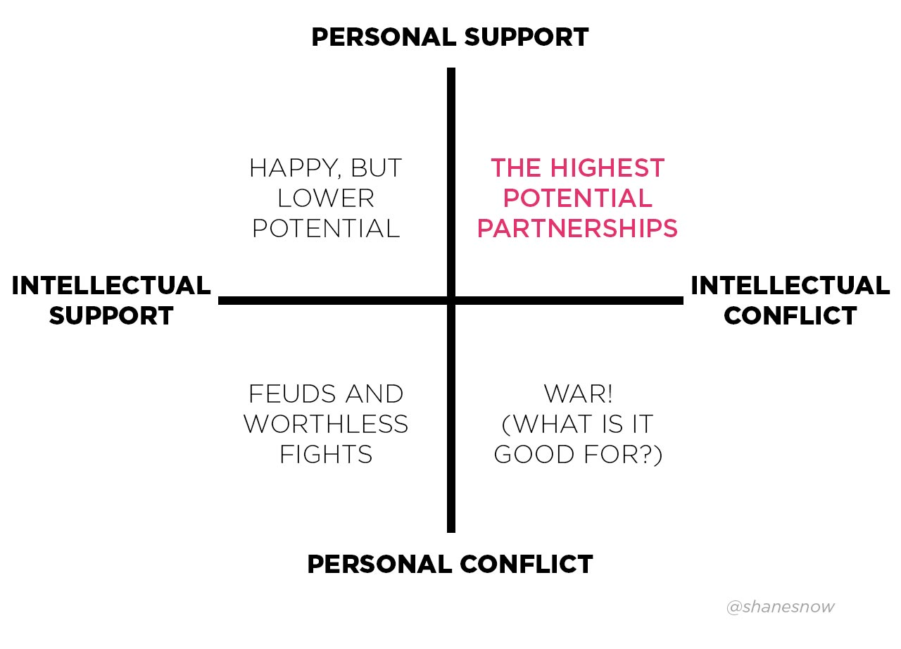 The highest potential collaborations are those in which the teammates give each other 100% personal support and kindness, but are also 100% willing to engage in intellectual conflict. The key is to make sure to recognize when things start to get personal—and to communicate our disagreements and different points of view in ways that don't trigger others in personal ways. We'll learn more about how to do this in this section of the course!