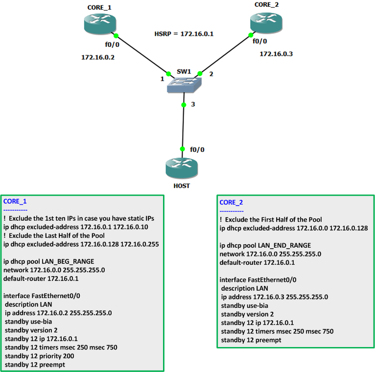 DHCP Server Redundancy using Cisco Routers