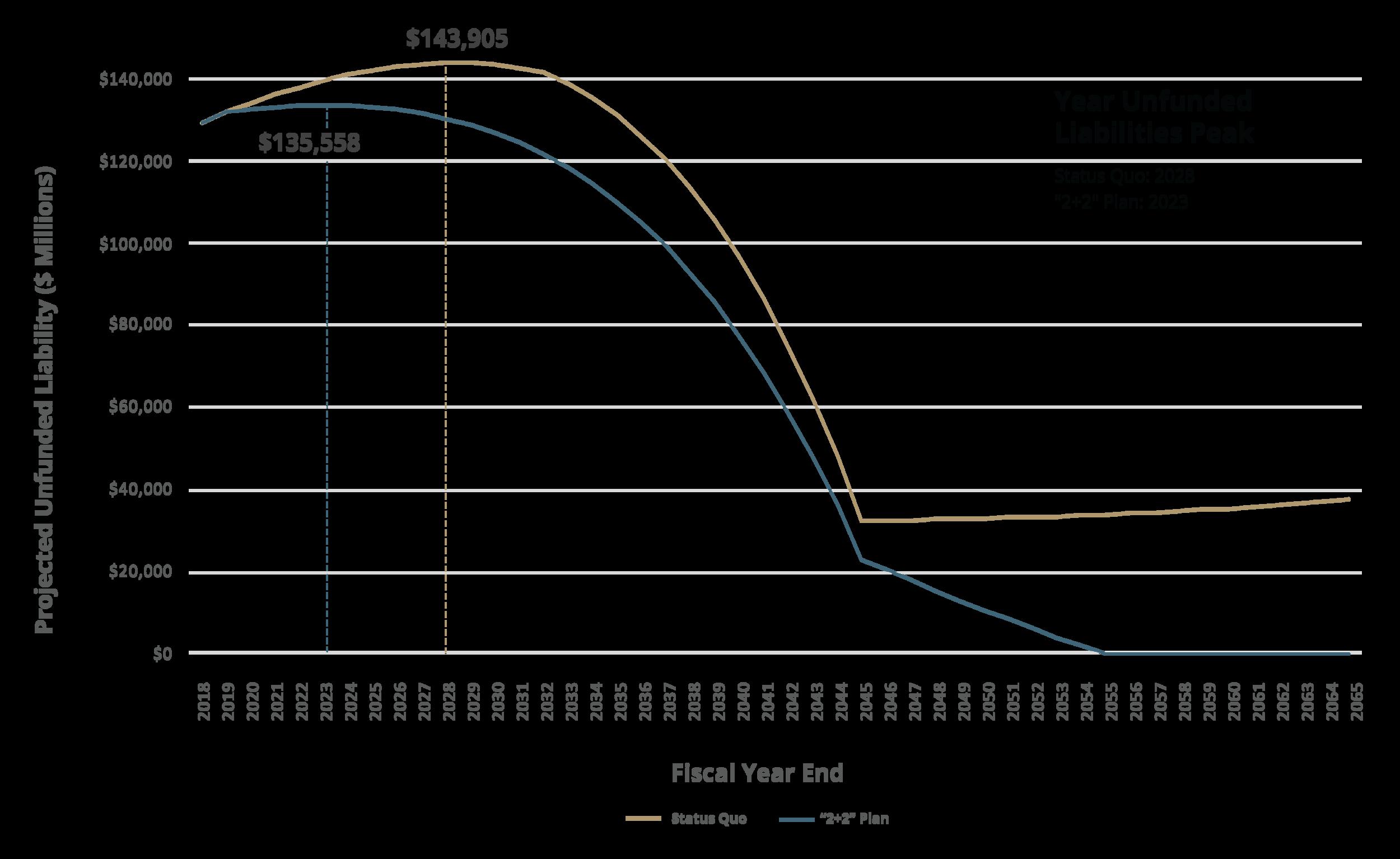 "Figure B:  Unfunded Liability Comparison, Status Quo Contribution Schedule vs. ""2+2"" Plan"