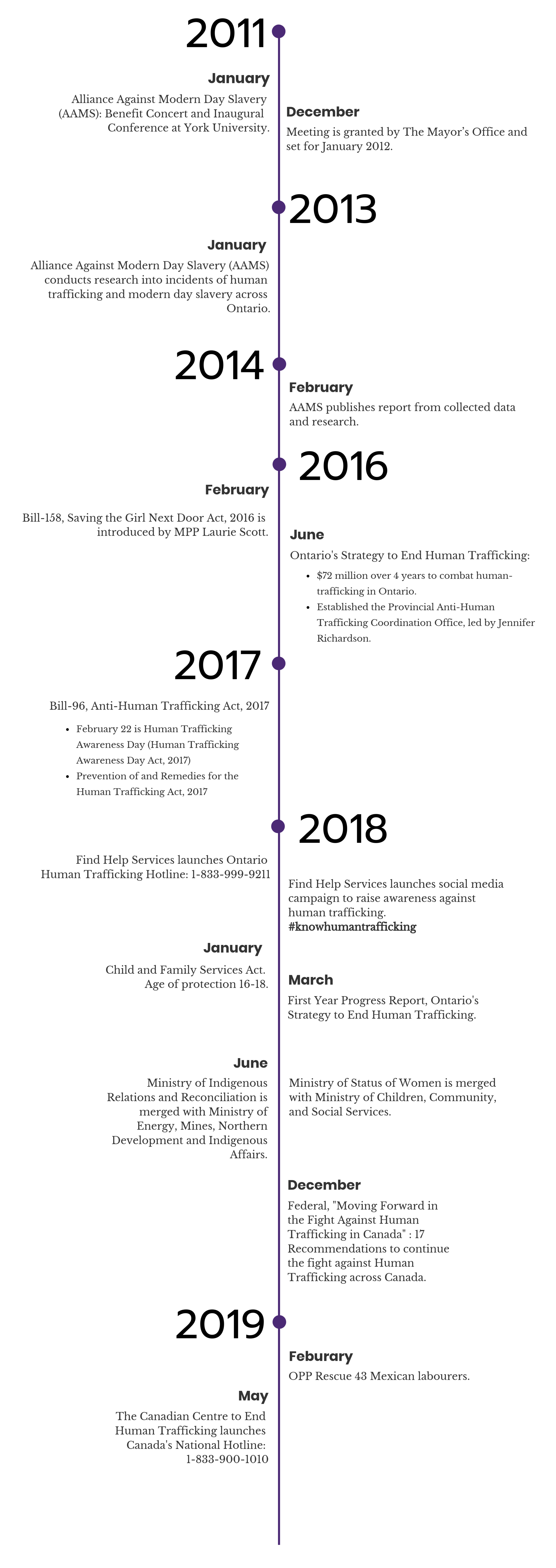 free-them-provincial-timeline