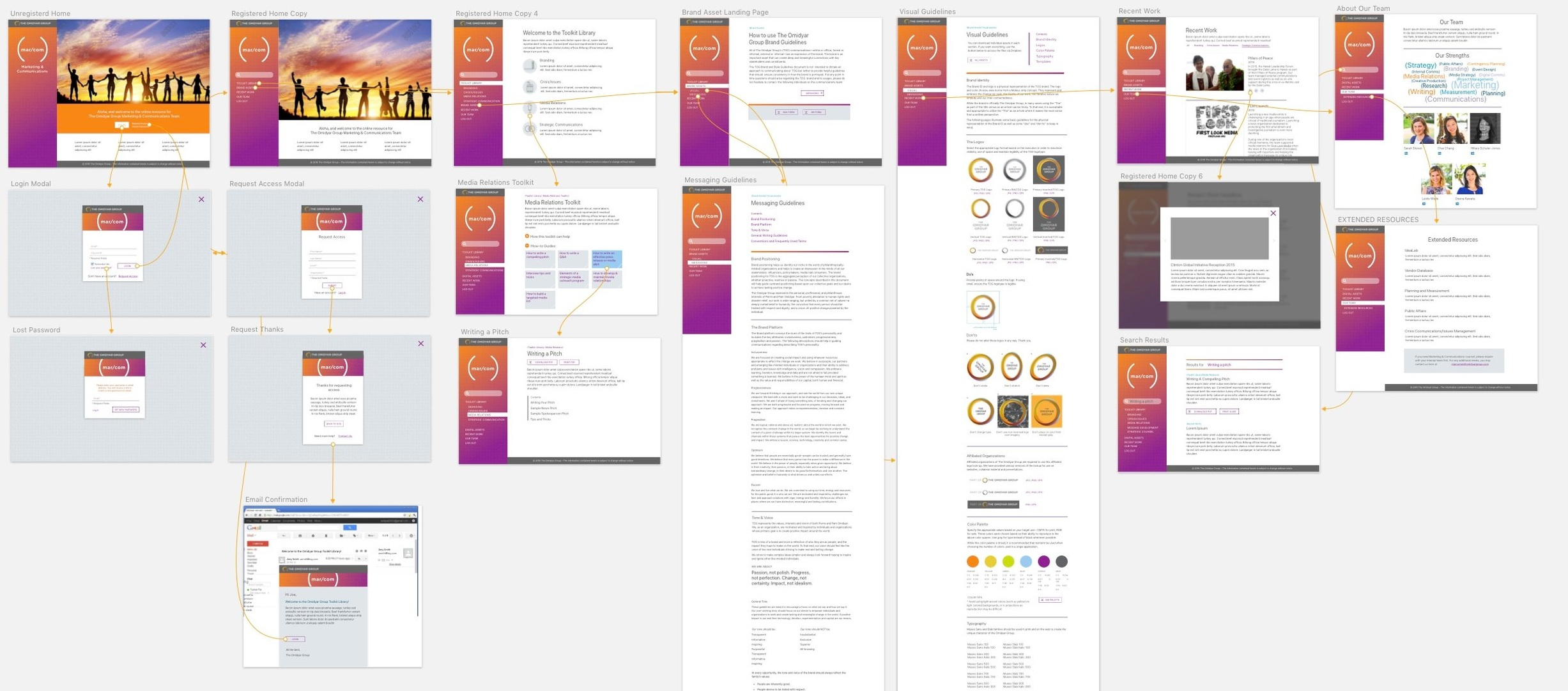 The approved wireframes were then translated into a UX/UI interface designed in Sketch. The interactions and user flow was outlined and prototyped.