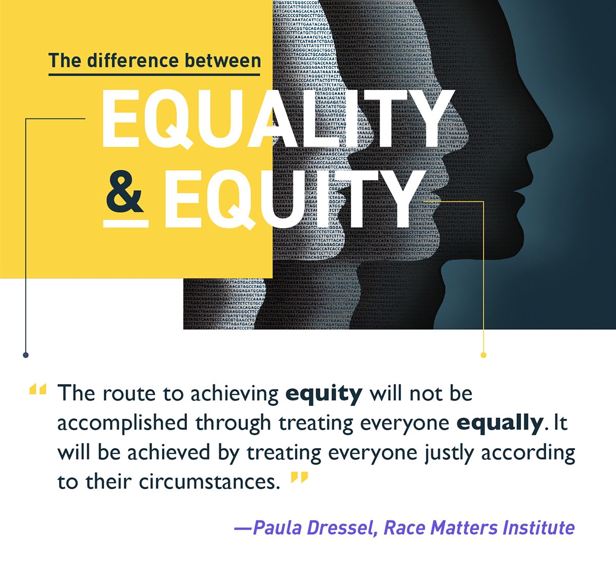 "From ""Racial Equality or Racial Equity? The Difference It Makes"" by Paula Dressel. April 2014. Available at  https://viablefuturescenter.org/racemattersinstitute/2014/04/02/racial-equality-or-racial-equity-the-difference-it-makes/ . Accessed on July 27, 2019."