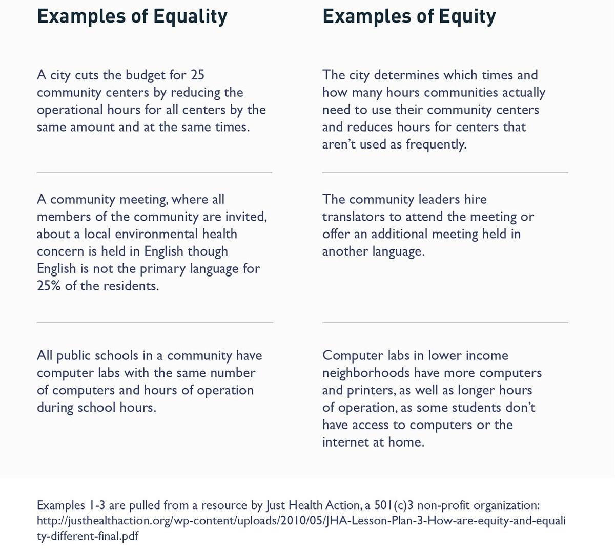 "From ""What's the Difference Between Equity and Equality?"" by Milken Institute School of Public Health at George Washington University. April 2018. Available at  https://publichealthonline.gwu.edu/blog/equity-vs-equality/ . Accessed on July 27, 2019."