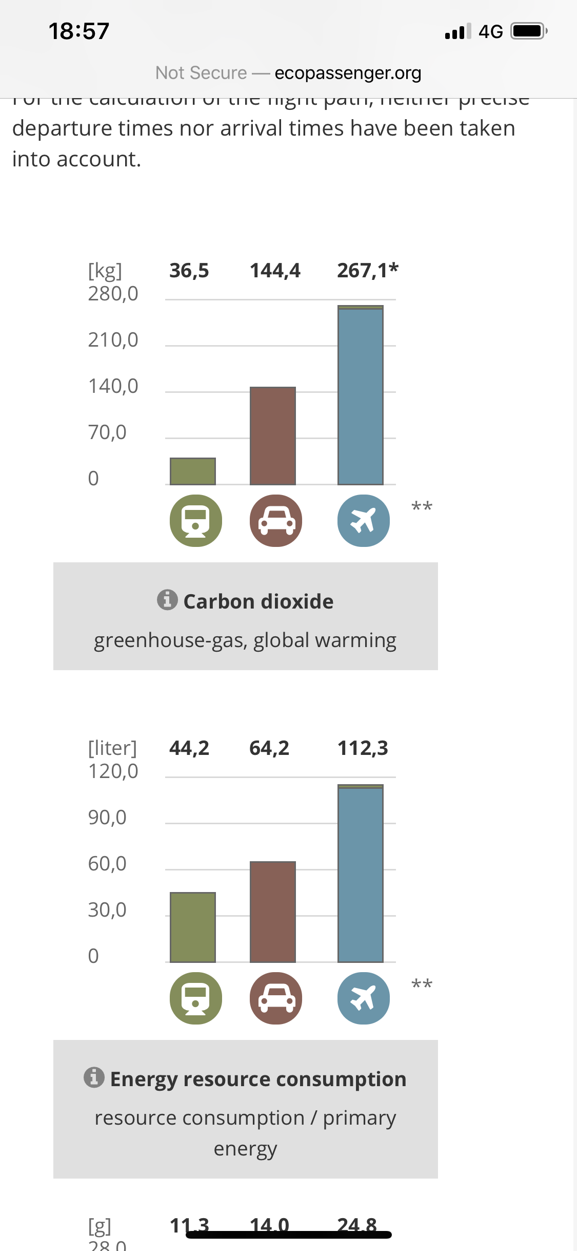 Carbon emissions saved on my journey