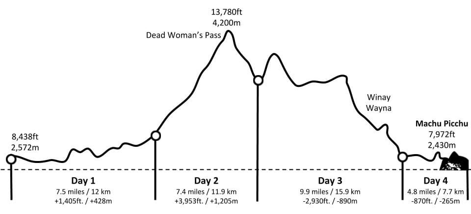 Inca-Trail-Elevation-Map.jpg