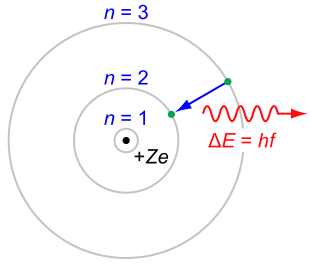 The Rutherford–Bohr model of the hydrogen atom (Z = 1) or a hydrogen-like ion (Z > 1