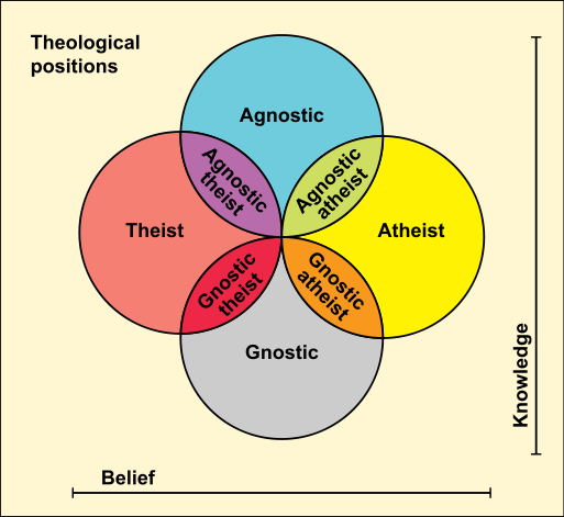 513px-theological_positions-svg.png