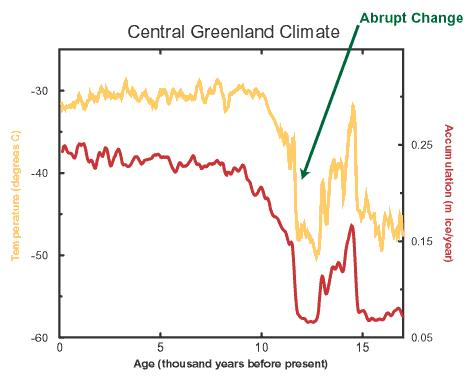Abrupt climate change during the Younger Dryas. Source:    Abrupt Climate Change; Inevitable Surprises
