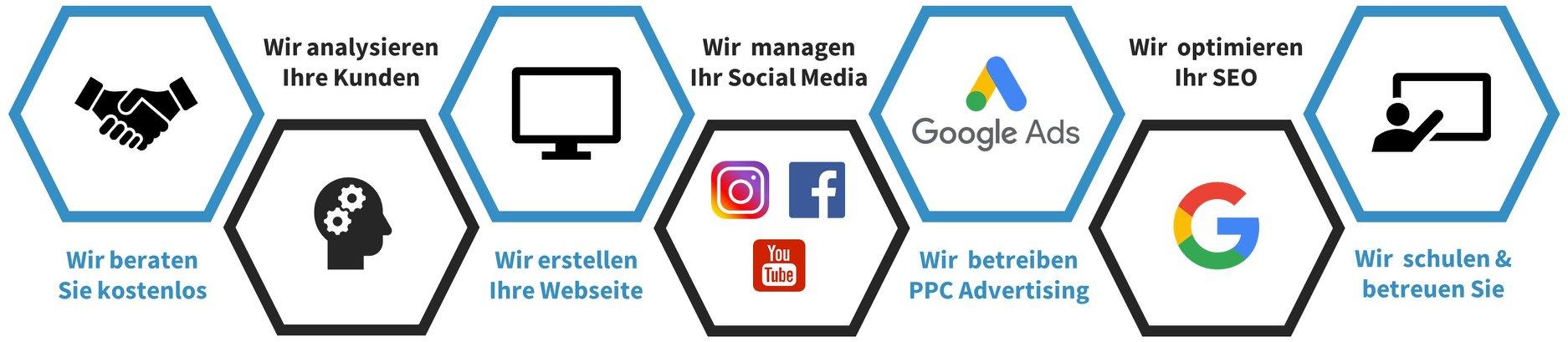 die Digitalisierung Ihrer Marketingprozesse auf einen Blick, von der Zielgruppenanalyse bis hin zum Onlinemarketing - digipeak consulting