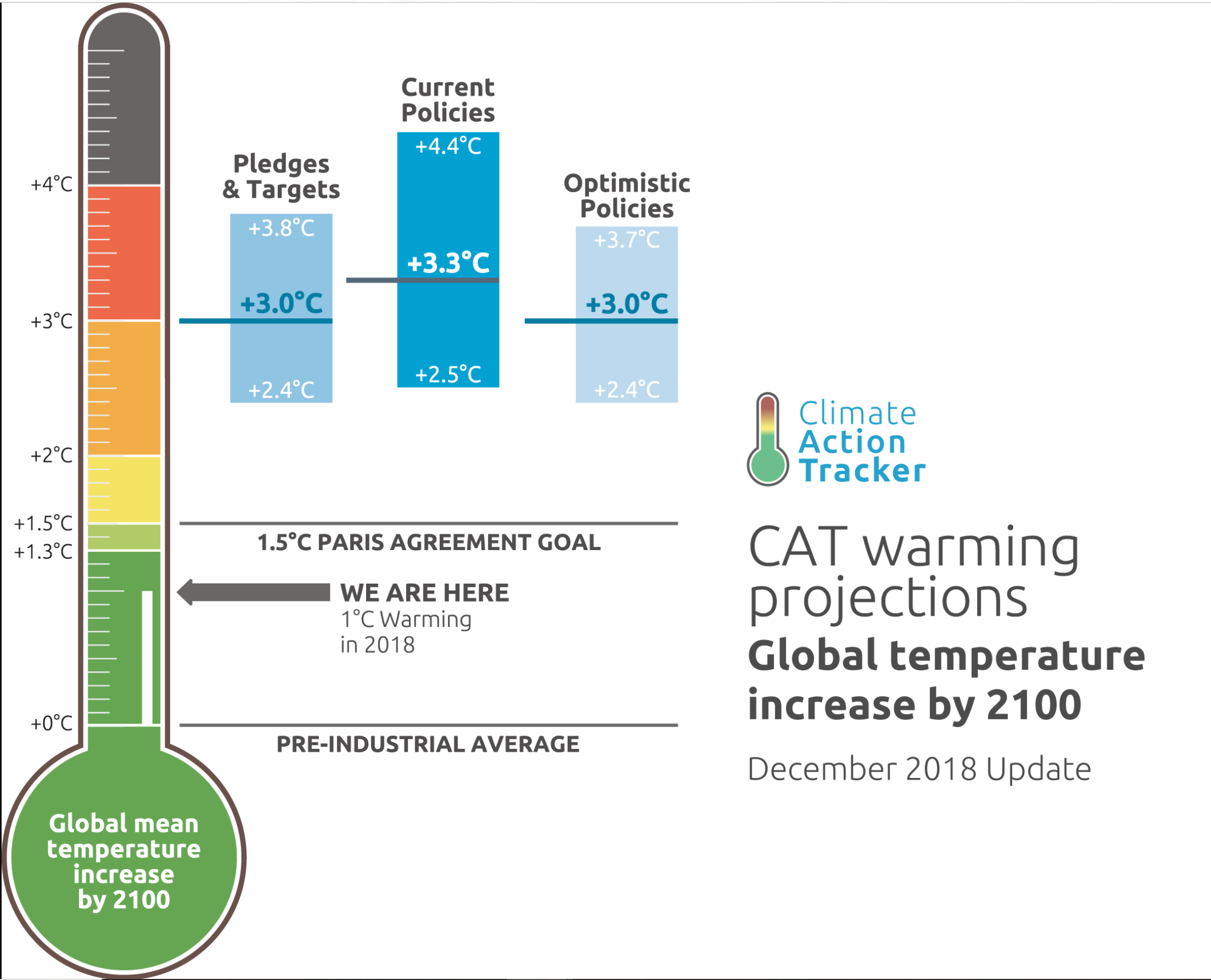 Climate Action Tracker Screenshot (11).png