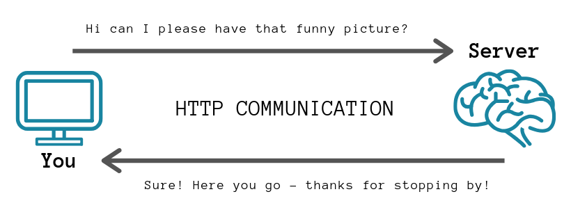 HTTP Graphic.png