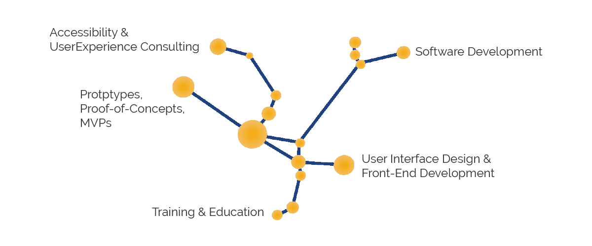 Diagram of Andromeda's consulting services and technology solutions