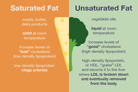 saturated-vs-unsaturated-fat-1.png